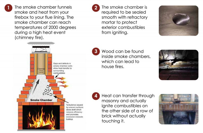 Chimney repair, chimney fire